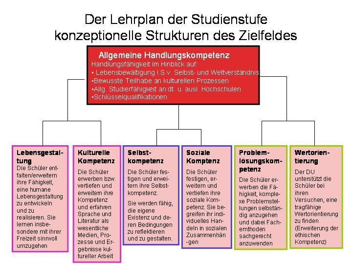 stichwort schlsselqualifikationen - Schlusselqualifikationen Beispiele